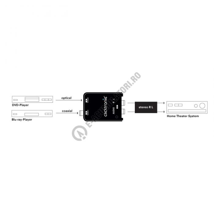 Convertor audio DIGITAL la ANALOG Clicktronic cod 60835-big