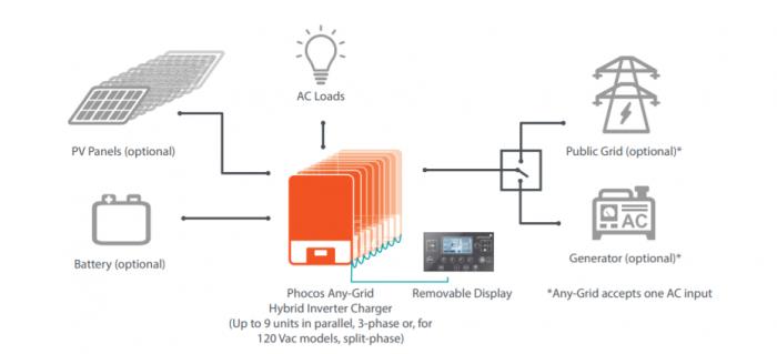 Invertor si controller Hybrid Phocos Pur Sinus cu controller MPPT 24V 3000VA 3000W LCD + bluetooth-big