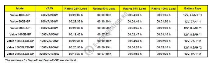 UPS resigilat Cyber Power VALUE800ELCD 800VA 480W AVR, LCD Display, 2 x Schuko outputs, USB & Serial port-big