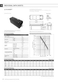 Acumulator VRLA Panasonic 12V 150 Ah cod LC-P12150BP (M8 insert)1