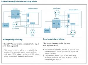 Comutator doua surse alimentare IVT Switcher US-12N 2760 VA 182021