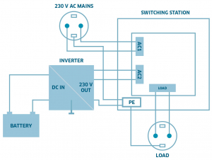 Comutator doua surse alimentare IVT Switcher US-12N 2760 VA 182023