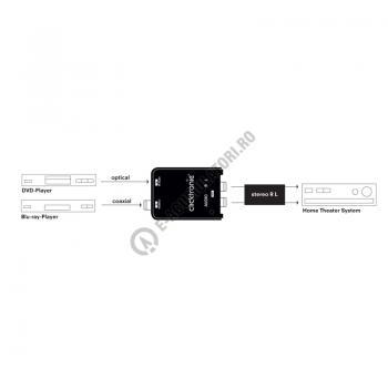 Convertor audio DIGITAL la ANALOG Clicktronic cod 608351