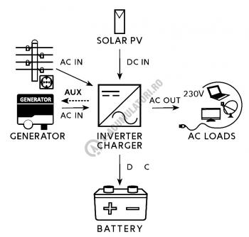 Invertor / Incarcator Xunzel Sinewave IXS-1000VA-800W-12V cu controller incarcare solara si cabluri IXS1000-122