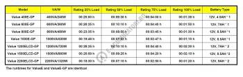 UPS resigilat Cyber Power VALUE800ELCD 800VA 480W AVR, LCD Display, 2 x Schuko outputs, USB & Serial port5