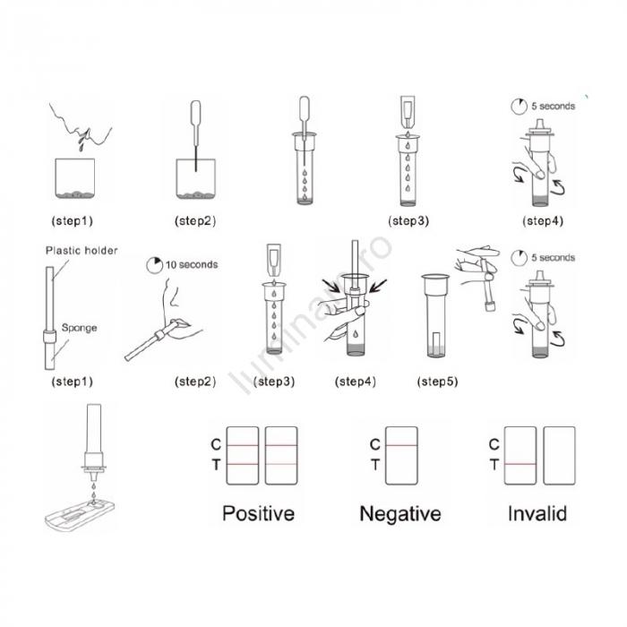 SET x 5 buc Kit Test Antigen Covid -19 rapid din saliva Realy Tech [4]