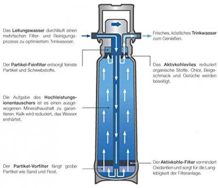 Kit complet Blanco pentru baterii cu sistem de apa filtrata2