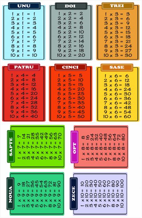 Sticker pentru Podea - Tabla Inmultirii - 10 coli de 30x40 cm 0