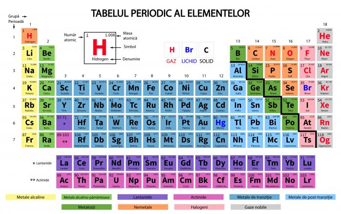 Autocolant Tabelul Periodic al Elementelor [0]