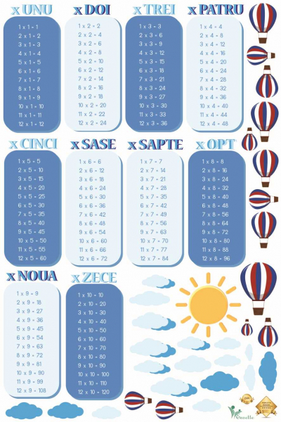 Sticker Tabla Inmultirii cu Nori si Baloane 0