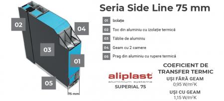 Usa Aluminiu SL75-M08 [1]