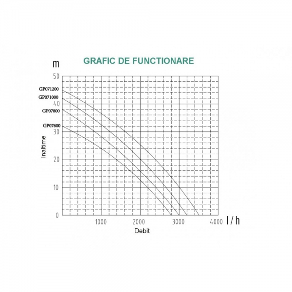 Pompa de apa de suprafata ProGARDEN GP07800 1