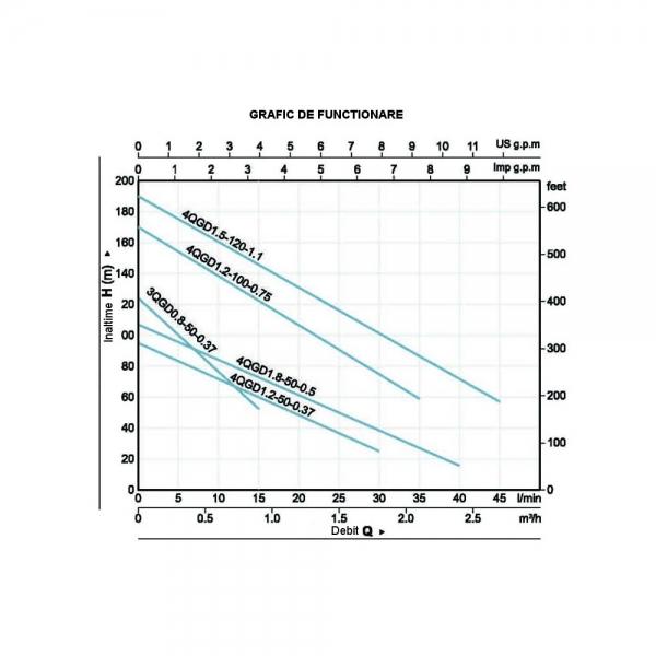Pompa de apa de inalta presiune ProGarden 4QGD1.8-50-0.5 1