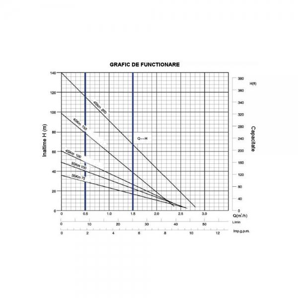 Pompa de apa de inalta presiune ProGarden 4SKM150 2