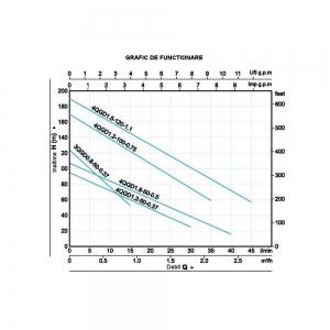 Pompa de apa de inalta presiune ProGarden 4QGD1.8-50-0.51
