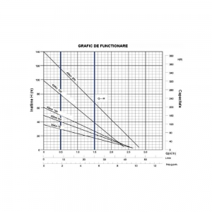 Pompa de apa de inalta presiune ProGarden 4SKM1502