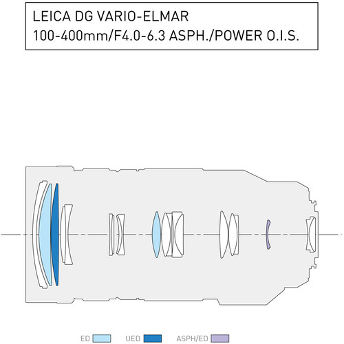 Panasonic Leica DG Vario-Elmar 100-400mm f/4-6.3 ASPH POWER OIS - montura m4/3 (MFT) [7]