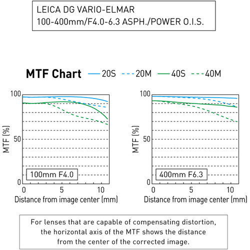 Panasonic Leica DG Vario-Elmar 100-400mm f/4-6.3 ASPH POWER OIS - montura m4/3 (MFT) [8]