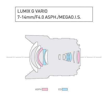 Panasonic Lumix G Vario 7-14mm f/4 , obiectiv m4/3 (MFT) [2]