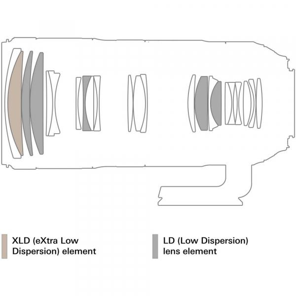 Tamron 70-200mm f/2.8 SP Di VC USD G2 - montura Nikon 8