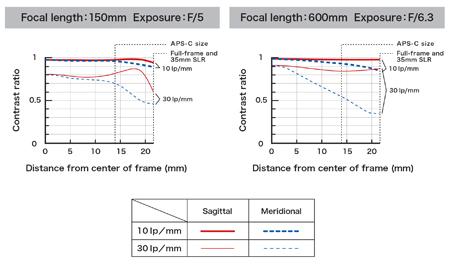Tamron SP 150-600mm f/5-6.3 Di VC USD pentru Canon 6