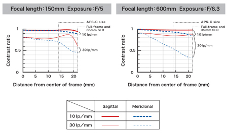 Tamron SP 150-600mm f/5-6.3 Di VC USD pentru Nikon [6]