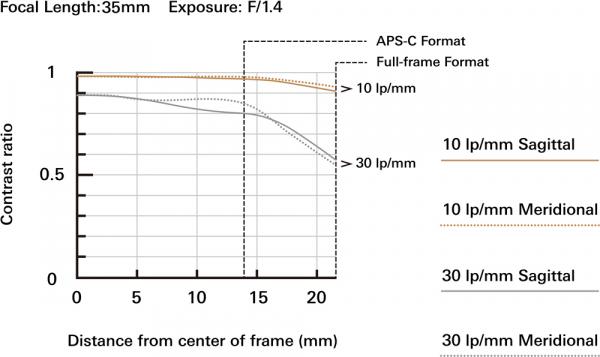 Tamron SP 35mm f/1.4 Di USD - Canon EF 2