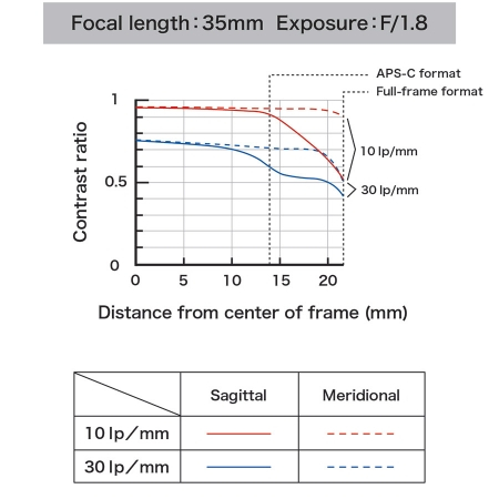 Tamron SP 35mm f/1.8 Di VC USD - montura Nikon [2]