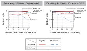 Tamron SP 150-600mm f/5-6.3 Di VC USD pentru Canon6