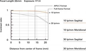 Tamron SP 35mm f/1.4 Di USD - Canon EF2