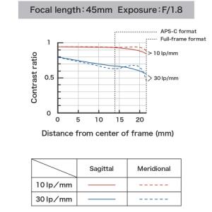 Tamron SP 45mm f/1.8 Di VC USD - montura Canon [1]