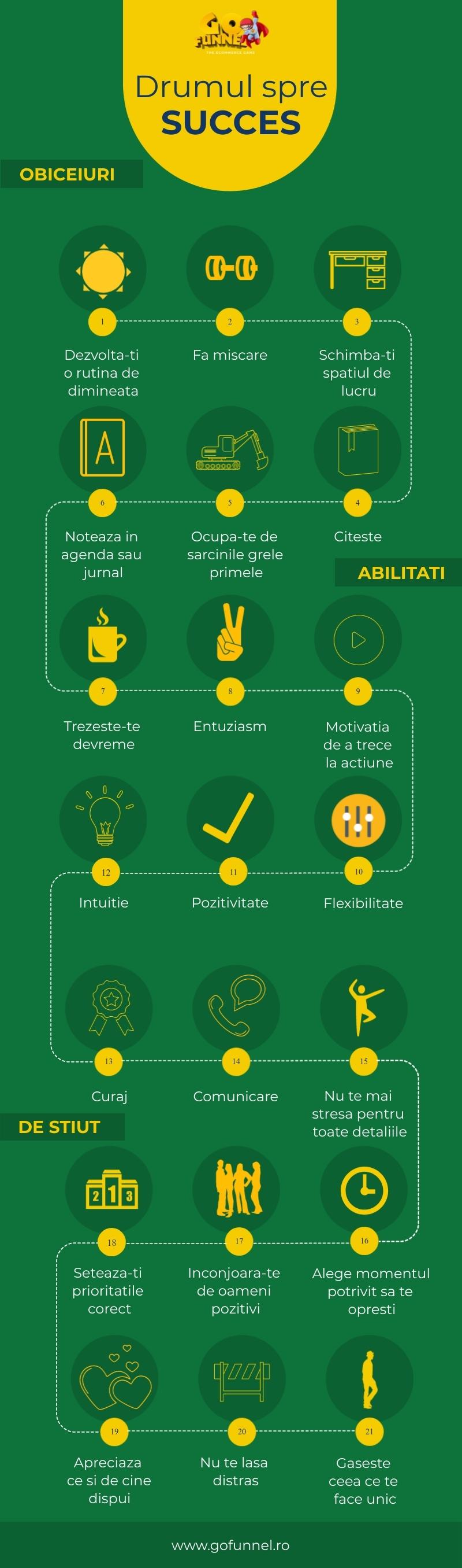infografic gofunnel