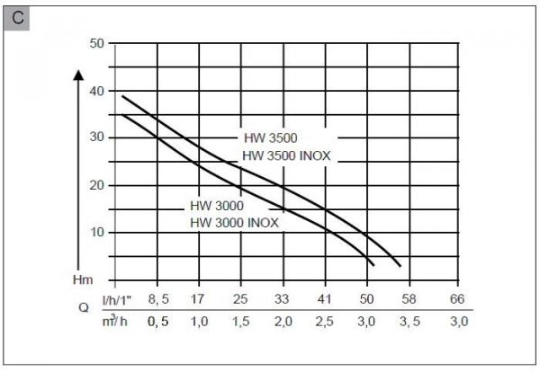 Hidrofor electric AL-KO HW 3500 Inox Classic 2