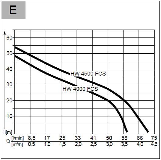 Hidrofor electric AL-KO HW 4000 FCS Comfort 2