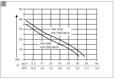 Hidrofor electric AL-KO HW 3500 Inox Classic2