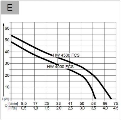 Hidrofor electric AL-KO HW 4000 FCS Comfort2