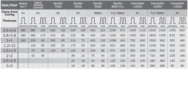 DIGITAL MODULAR 400 - Aparat de sudura in puncte TELWIN 1