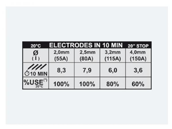 FORCE 165 + MASCA CRISTALE LICHIDE - Invertor sudura TELWIN 1
