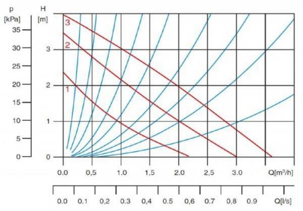 Pompa circulatie apa potabila BlauTechnik 25-60/180, racorduri incluse 1