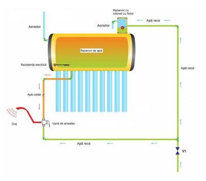 Panou solar nepresurizat Sontec SP-470-58/1800-200/24-C cu boiler 200 litri si 24 tuburi 1