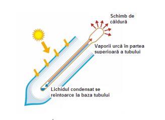 Sistem solar presurizat Sontec I SPP-470-H58/1800 - 115 litri - 12 tuburi 1