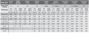 DIGITAL MODULAR 400 - Aparat de sudura in puncte TELWIN1