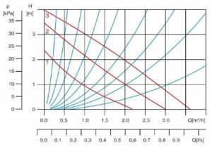 Pompa circulatie apa potabila BlauTechnik 32-60/180, racorduri incluse1