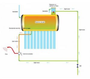 Panou solar nepresurizat Sontec SP-470-58/1800-200/24-C cu boiler 200 litri si 24 tuburi1