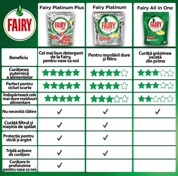 Fairy Detergent pentru masina de spalat vase, 72 capsule, Platinium [1]