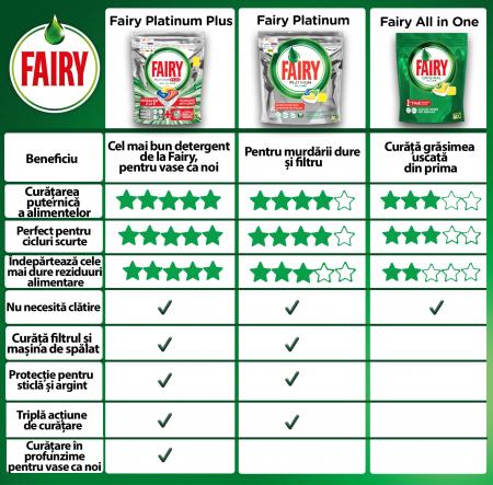 Fairy Detergent pentru masina de spalat vase, 13 capsule, Platinium Plus [1]