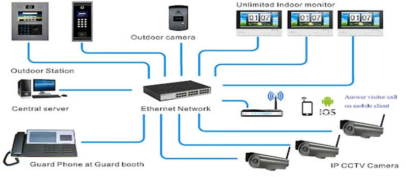 Schema montaj videointerfon | I-Systems