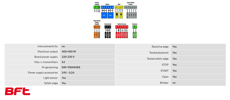 Panou de comanda automatizari BFT ALENA SW2 cu incetinire 230V – I-Systems