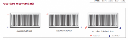 Radiator panou PURMO COMPACT 33-600-5004
