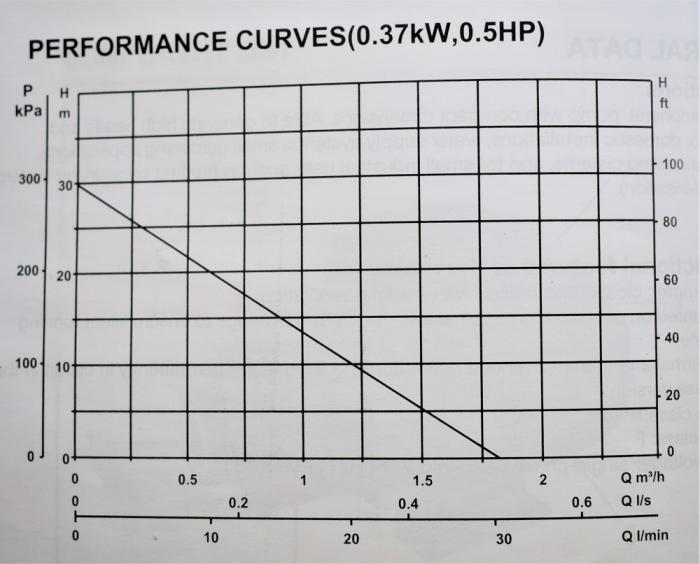 Pompa apa suprafata de adancime (hidrofor), 370w, 30 lmin - INGCO VPM37018 [2]